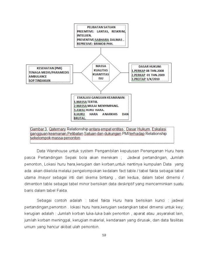 SISTEM PENGAMBILAN KEPUTUSAN PENANGANAN HURU HARA PASCA PERTANDINGAN SEPAK BOLA_Page_10