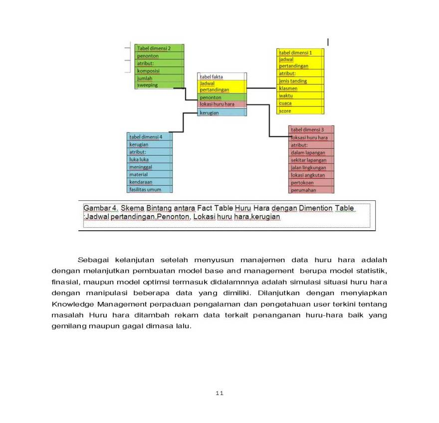 SISTEM PENGAMBILAN KEPUTUSAN PENANGANAN HURU HARA PASCA PERTANDINGAN SEPAK BOLA_Page_11