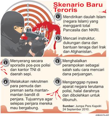 TREND TERORISME GLOBAL TERHADAP RESPON POLRES SEBAGAIKOD